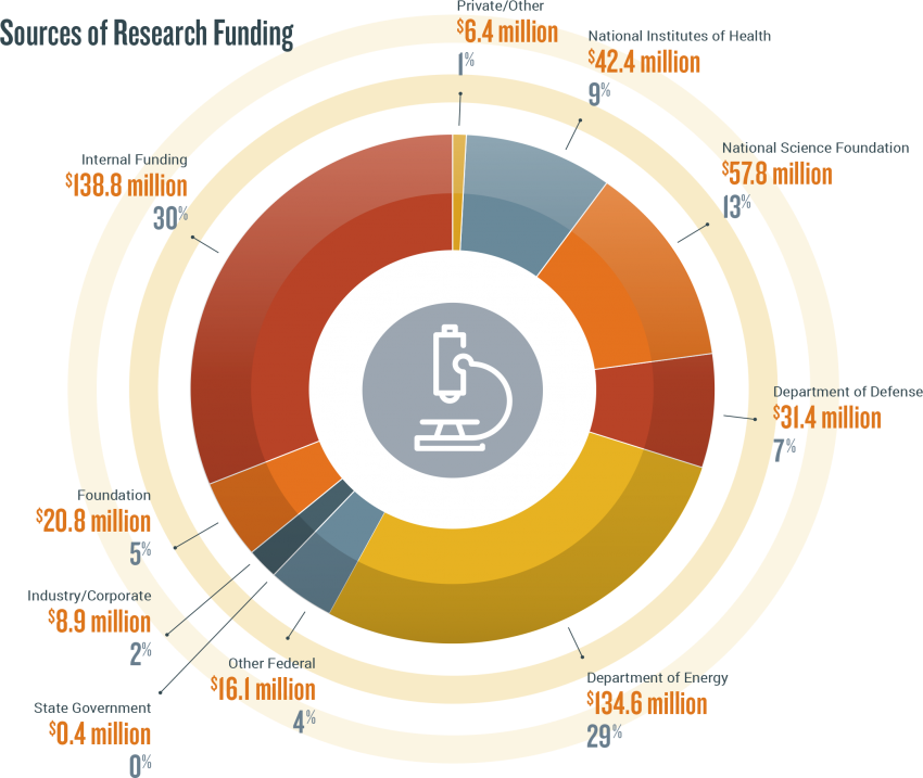 Pie chart showing sources of research funding: $42.4m NIH, $57.8m NSF, $31.4m DOD, $134.6m DOE, $16.1m other federal sources, $0.4m state government, $8.9m industry/corporate, $20.8m foundations, $138.8m internal funds, $6.4m other