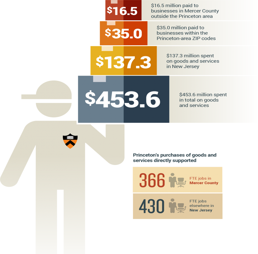 Princeton spent $453 million in total on goods and services in fiscal year 2015.  $137.3 million was paid to businesses in NJ.  Of that, $35 million paid to Princeton area businesses and $16 million to businesses in the rest of Mercer County.