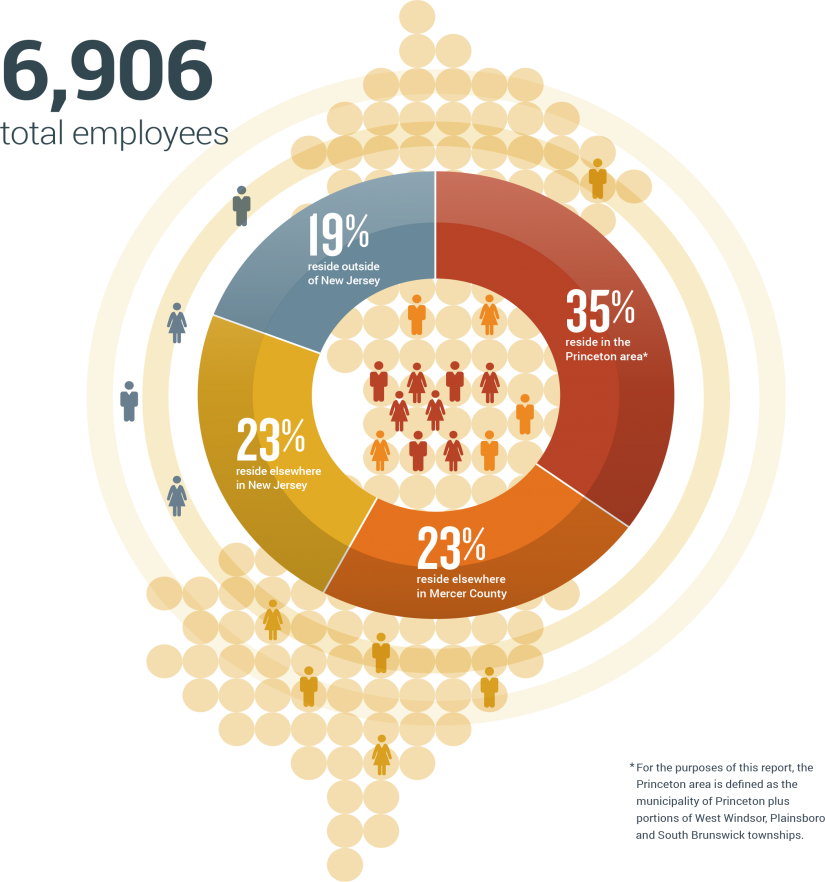 Of Princeton's 6,906 employees in fiscal year 2015, 35% reside in the Princeton area, 23% reside elsewhere in Mercer County, 23% reside elsewhere in NJ, and 19% reside outside of New Jersey.