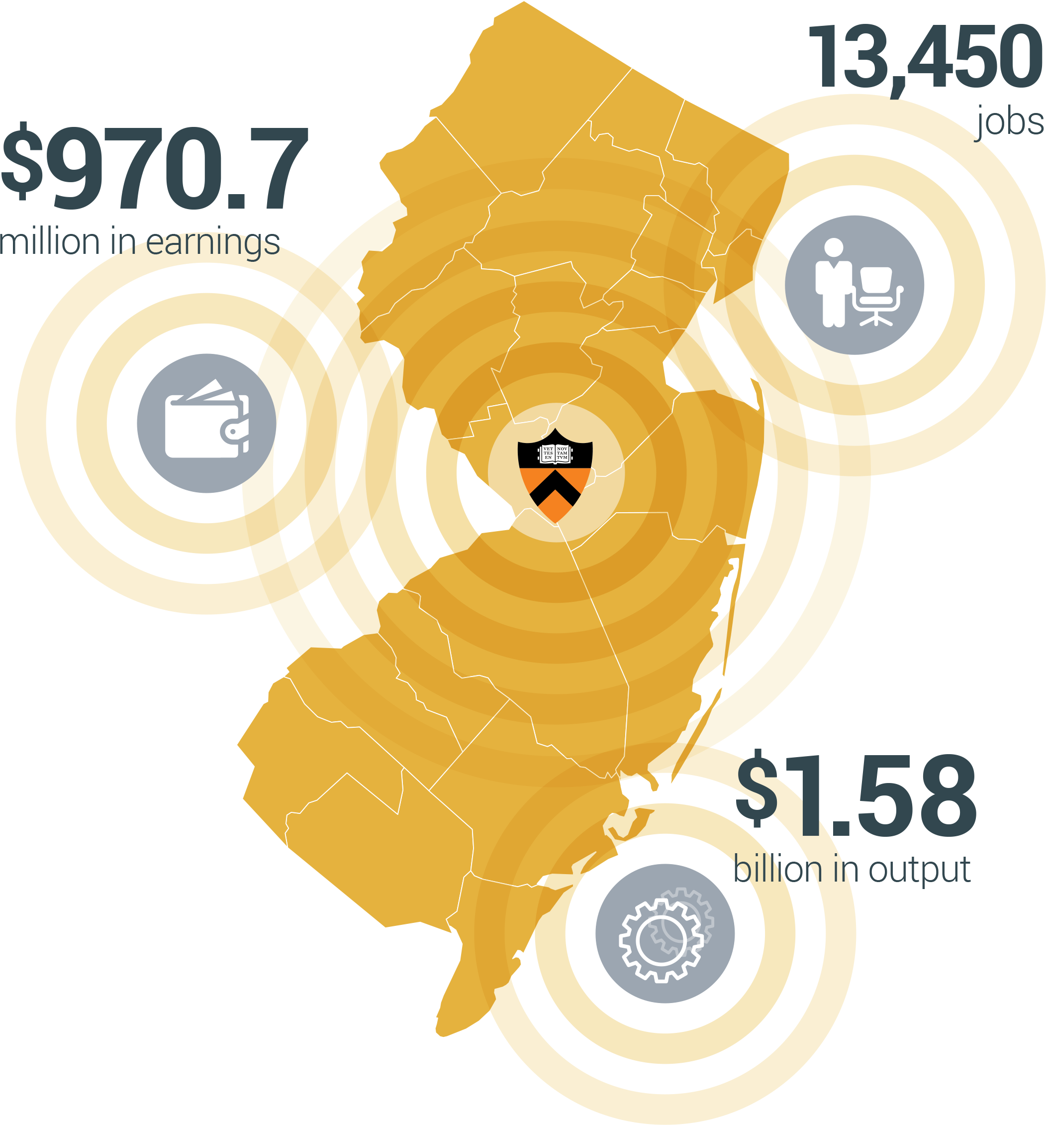In fiscal year 2015, Princeton University directly and indirectly accounted for $1.58 billion in economic output in NJ, supporting 13.450 jobs with earnings totaling $970.7 million.