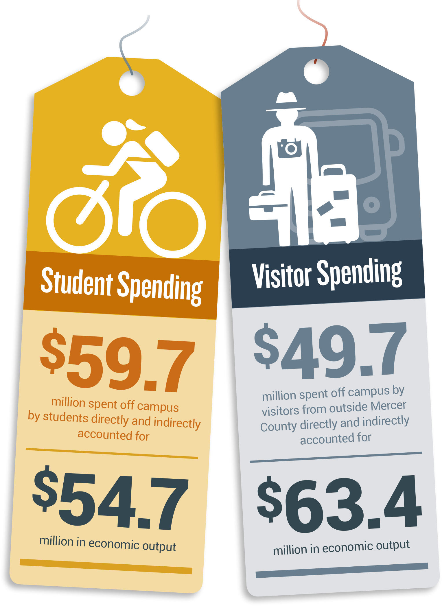 $59.7 million spent off campus by students directly and indirectly accounted for $54.7 million in economic output. $49.7 million spent off campus by visitors from outside Mercer County directly and indirectly accounted for $63.4 million in economic output