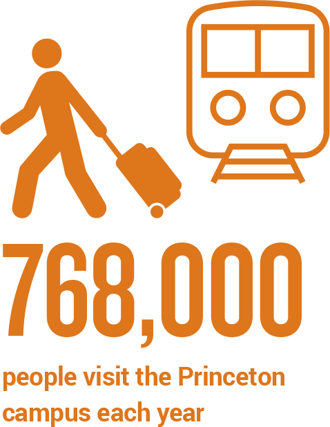 768,000 people visit the Princeton campus each year